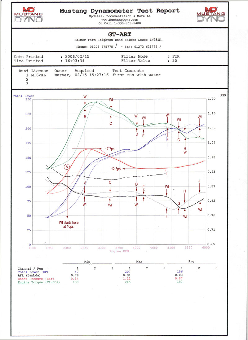 Astra Coupe Turbo 273bhp But 25bhp Less Power With Wi Archive 5v O2 Sensor Circuit Using Lm3914 Led Display For Car Airfuel Mixture Waterinjectioninfo
